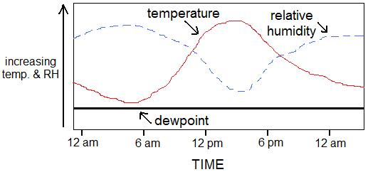 relative humidity vs. time